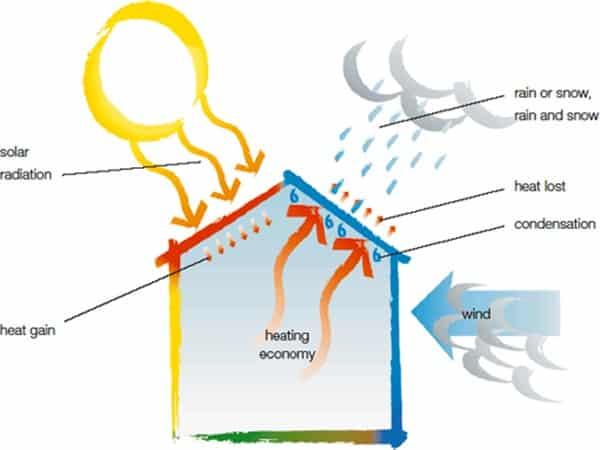 عایق حرارت چیست